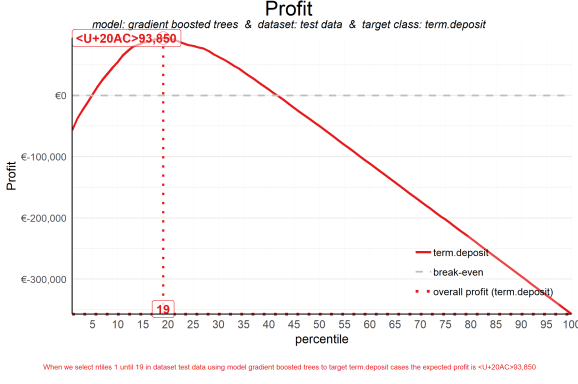 plot of chunk plot_profit