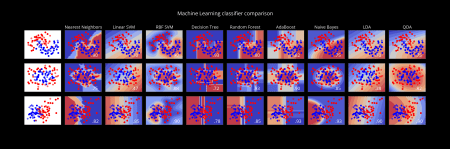Machine Learning classifier comparison