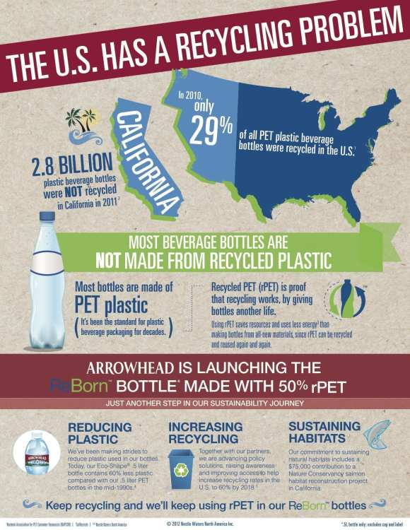 arrowhead-recycling-infographic