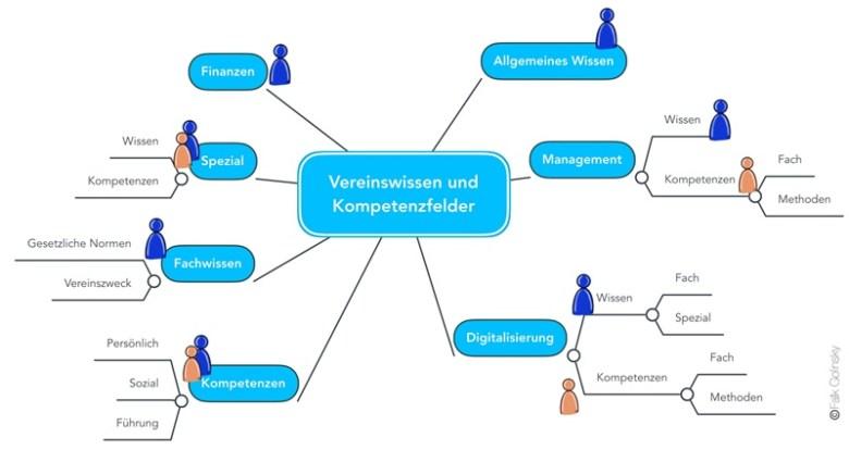 Wissens- und Kompetenzlandkarte