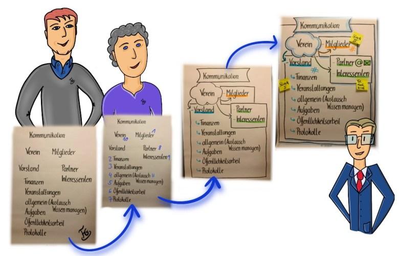 analoge Vorbereitung für die digitale Kommunikationsplattform