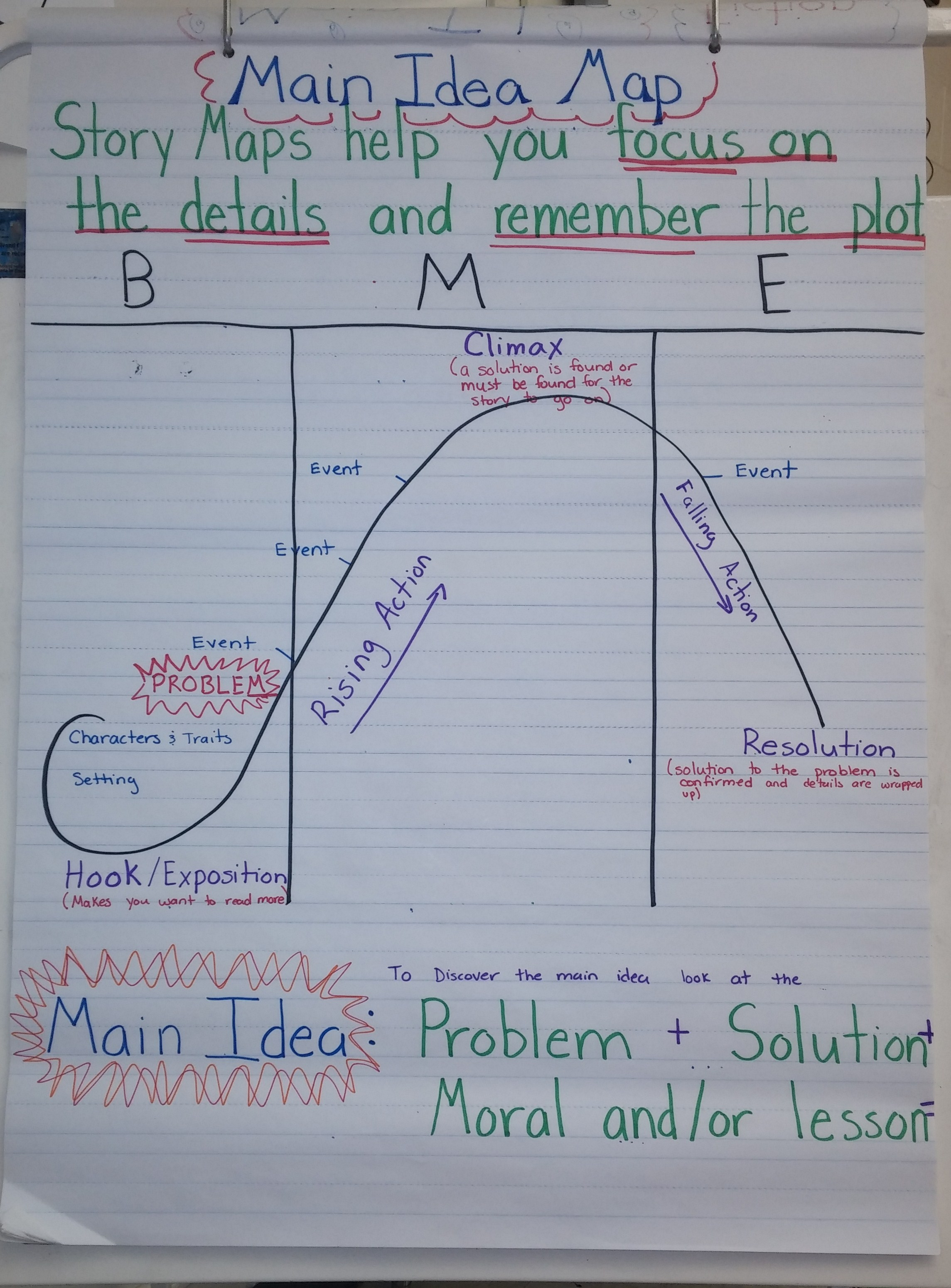 Finding The Main Idea In Fiction Stories Anchor Charts