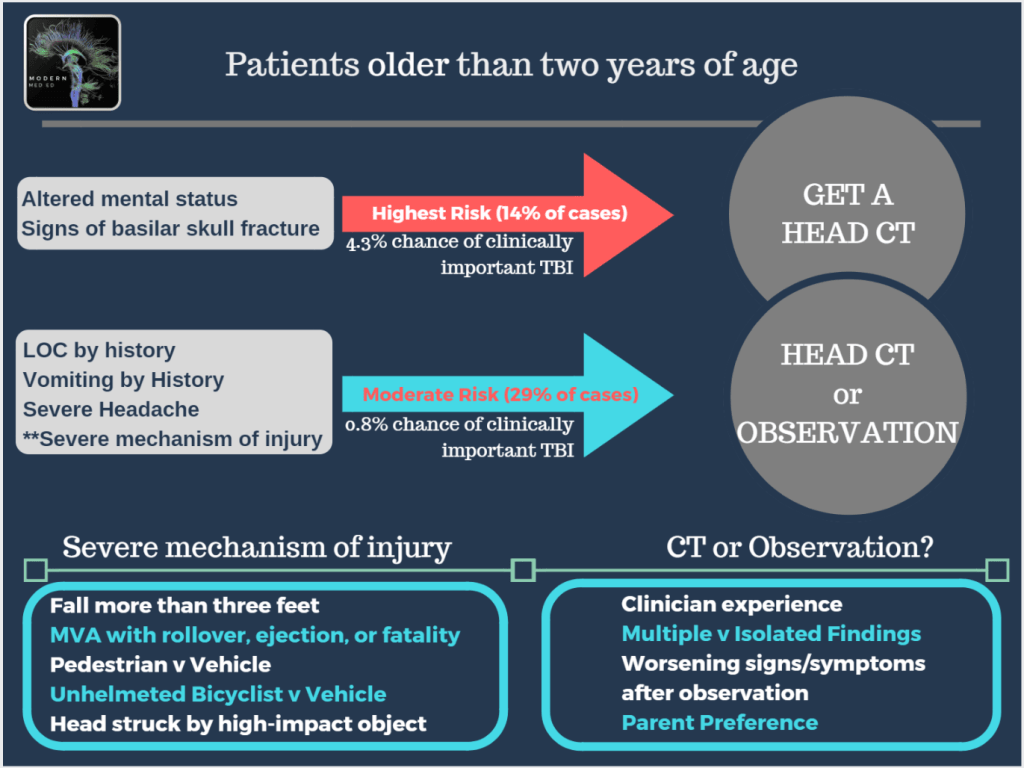 PECARN for Pediatric Head Injury   Modern MedEd