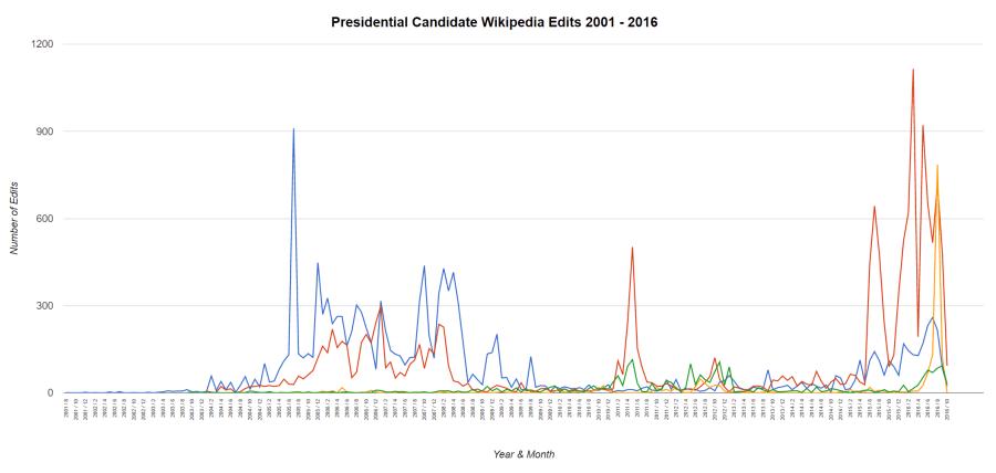 4-way-candidates-2016