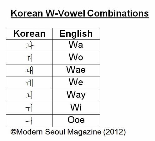 Korean Alphabet Basics Vowel Combinations Part 2