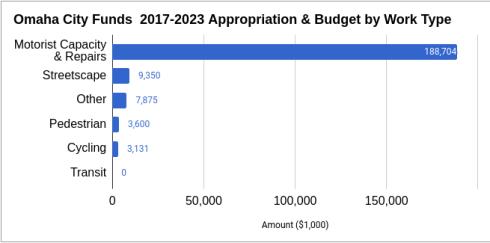 2018.03 BRT Update City Funds chart