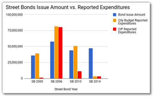 Bond Issue Amount vs Reported Expenditure