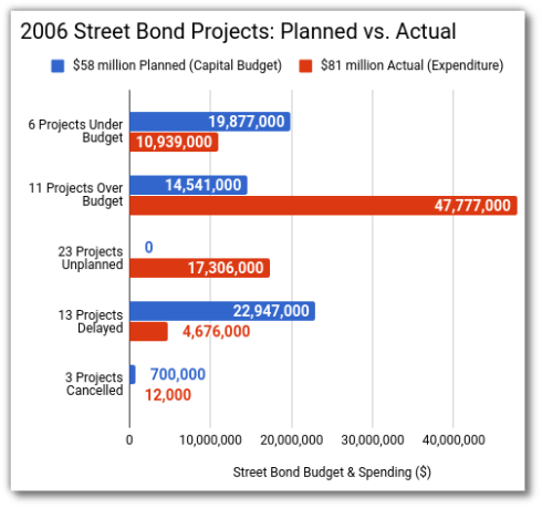 2006 Street Bond Projects: Planned vs Actual Spending