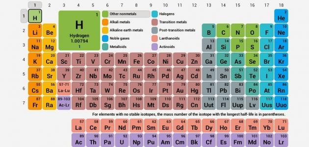 أسماء عناصر المادة موضوع