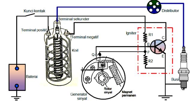 Jenis Sistem Pengapian Elektronik | Modul Otomotif