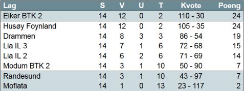 3.divisjon-avdeling C - 2014