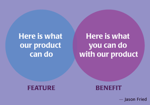 Features and benefits: Here's what our product can do; here's what YOU can do with our product.
