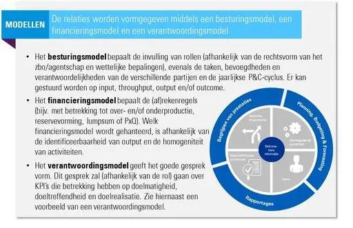 Naar een Haags verantwoordingsmodel Kickoff