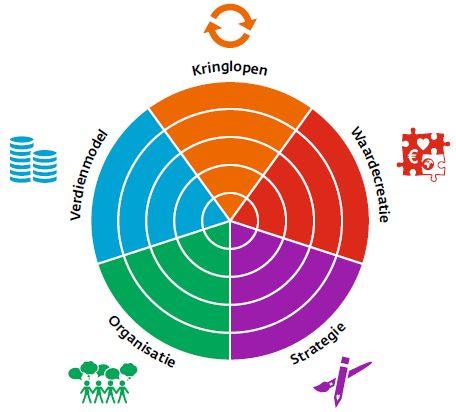 Gebiedsontwikkeling Model Moerwijk Cooperatie LSA programma Maatschappelijke Gebiedsontwikkeling Circulaire Donut Economie