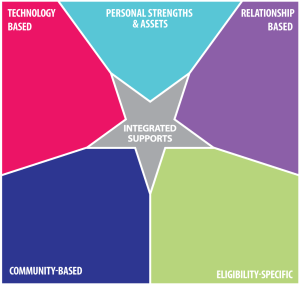 New Integrated Supports graphic | Missouri Family to Family