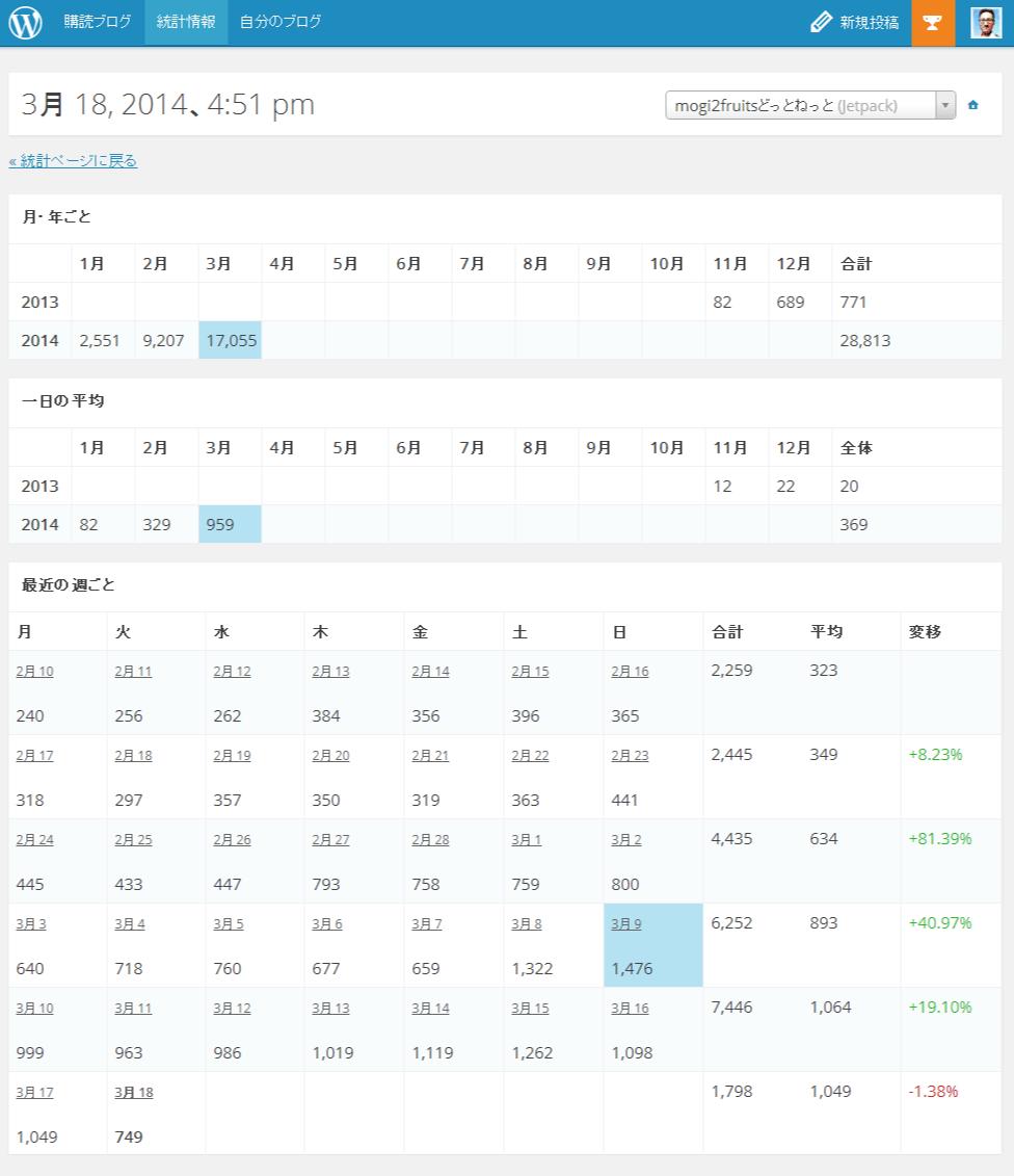 統計情報-WordPress.com_PV数概要01