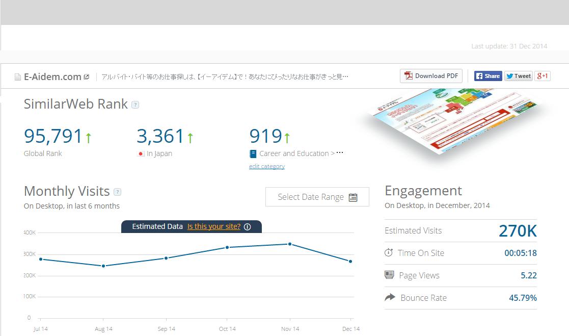 SimilarWeb_イーアイデム