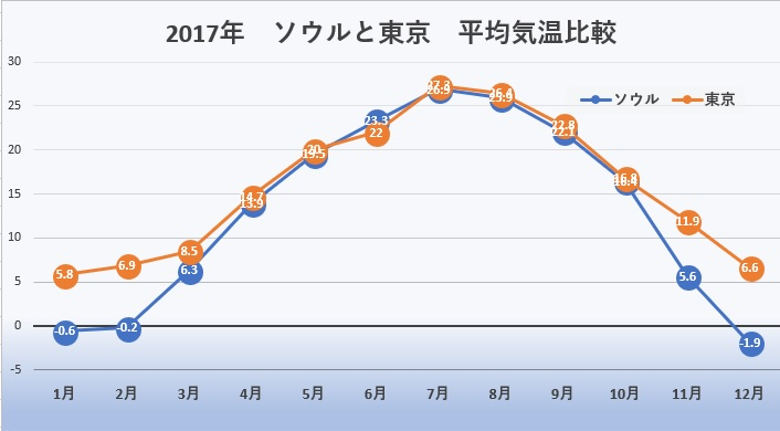ソウル 東京 平均気温比較