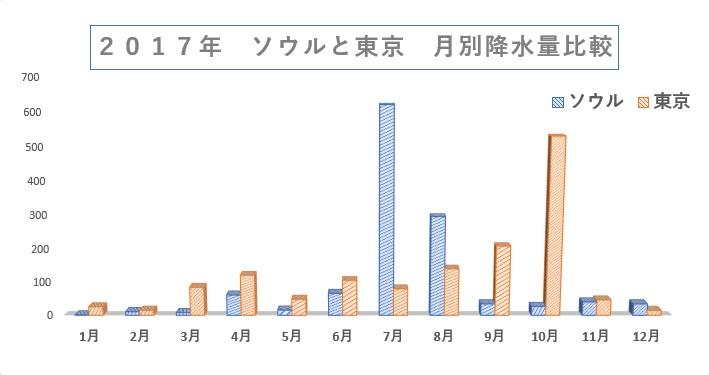 ソウル 東京 降水量比較