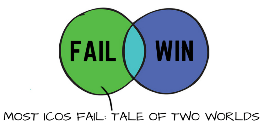 Most ICOs fail