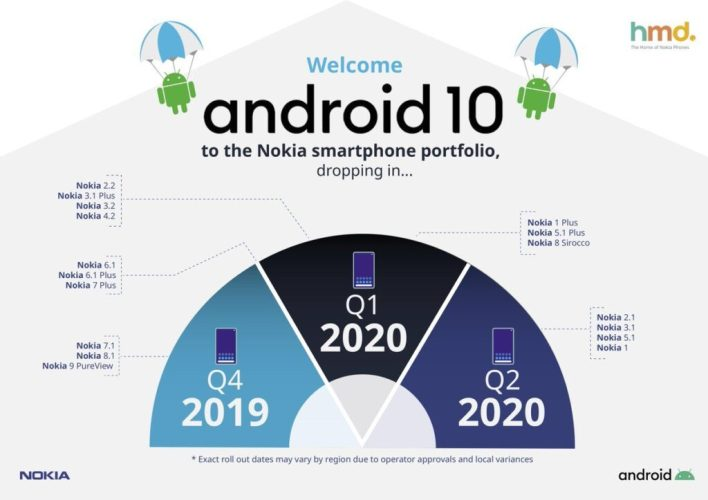 Android 10 update for Nokia phones