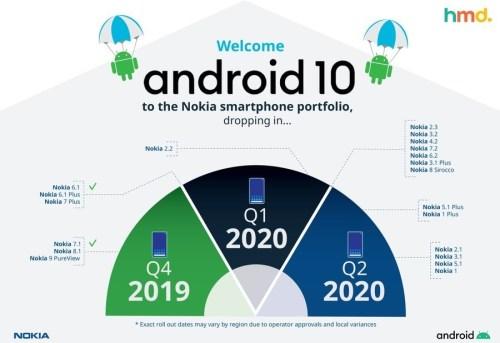 تحديثات هواتف نوكيا لعام 2020