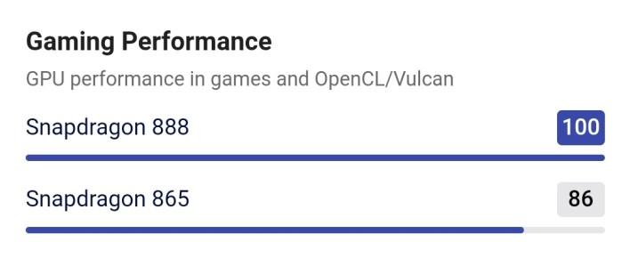 Qualcomm888 vs exynos1080 4