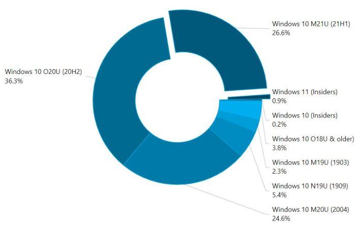 يعمل نظام تشغيل ويندوز 11 التجريبي حاليًا على 1% من أجهزة الكمبيوتر في العالم
