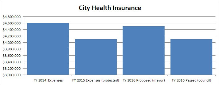 Taxpayer funded portion of the city health insurance plan