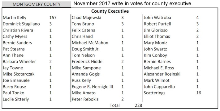 November 2017 write-in votes for Montgomery County executive, from Montgomery County Board of Elections official results