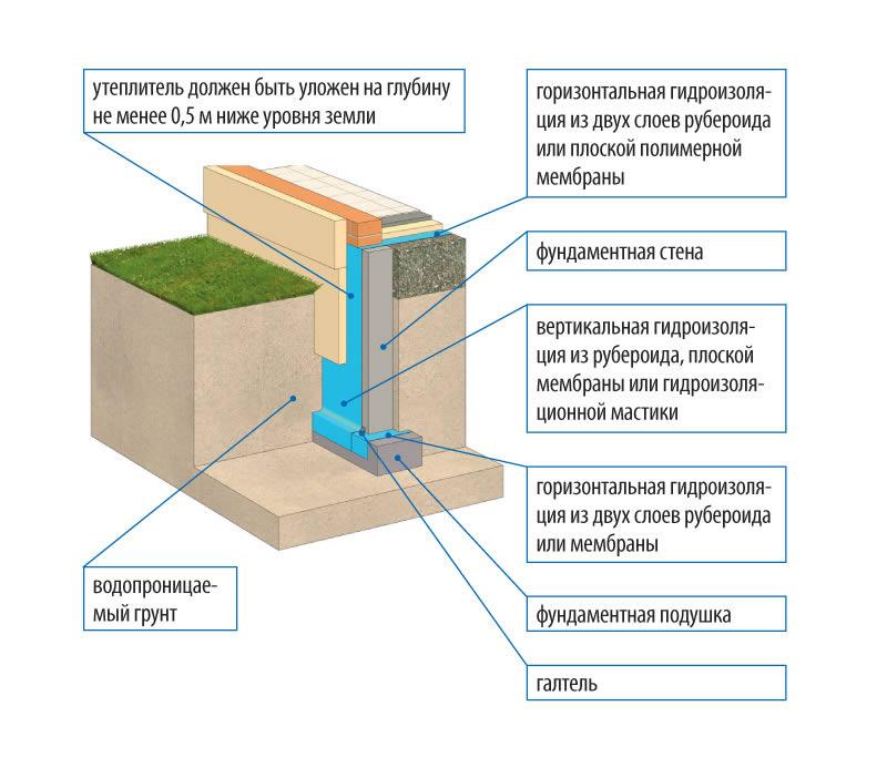 утепление гидроизоляция
