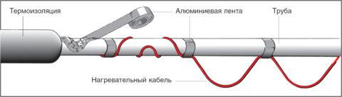 外部ケーブル加熱:ケーブルはパイプ絶縁シェルで合計で積み重ねられています