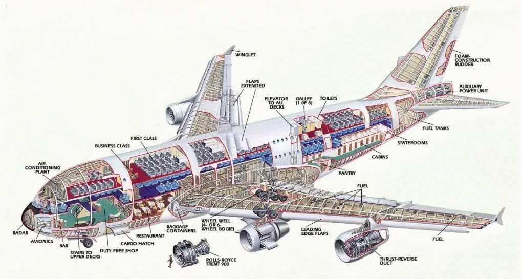 cấu trúc máy bay