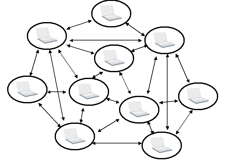 Travail collaboratif (2/3)