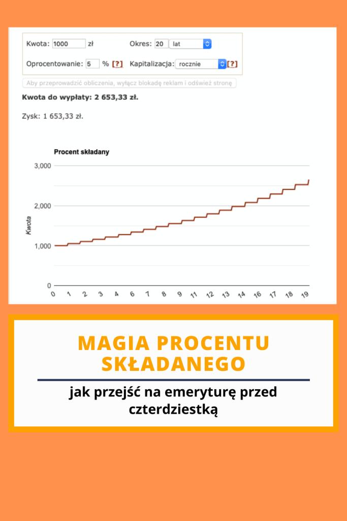 grafika pokazująca działanie procentu składanego pomagającego zbudować wolność finansową