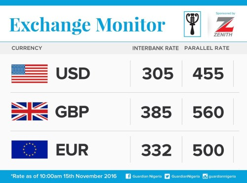 Exchange Rate For 15th November 2016