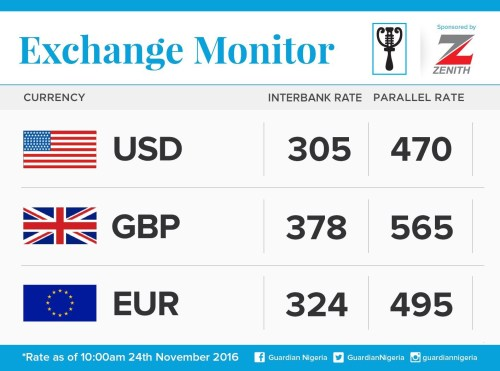 Exchange Rate For 24th November 2016
