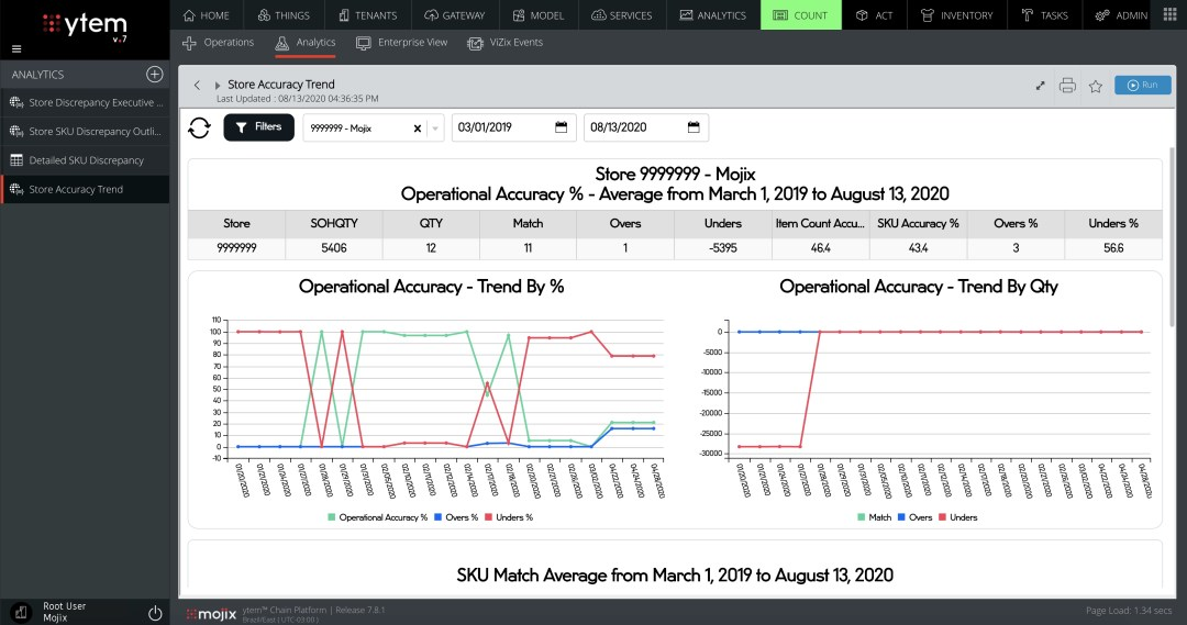 ytem™ Dashboards - Store Accuracy Trend
