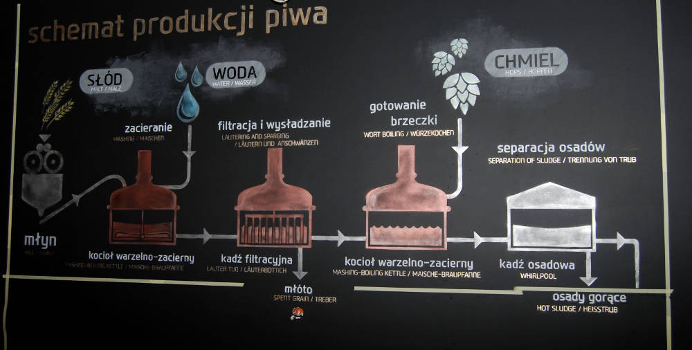 Browar Złoty Pies Wrocław (5)
