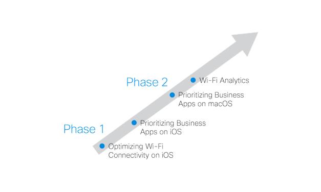 Apple i Cisco zacieśniają współpracę?