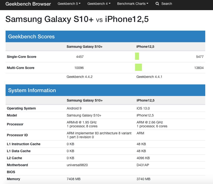 A13 kontra Samsung