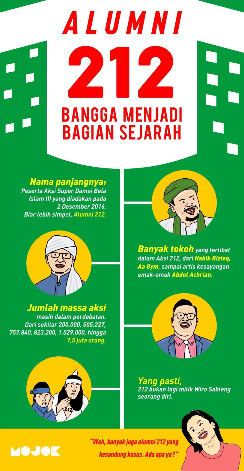 Infografik alumni 212 mojok