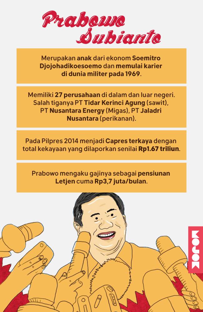 Infografik-Nafkah-Prabowo-Subianto-MOJOK.CO