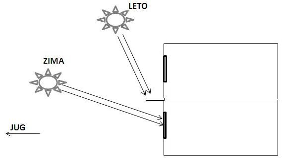 horizontalno senčenje orjentacija kuće