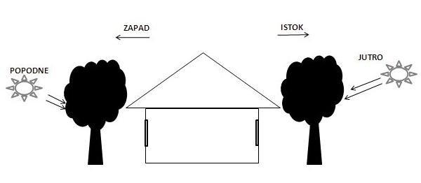 vertikalno sjenčenje orjentacije kuće