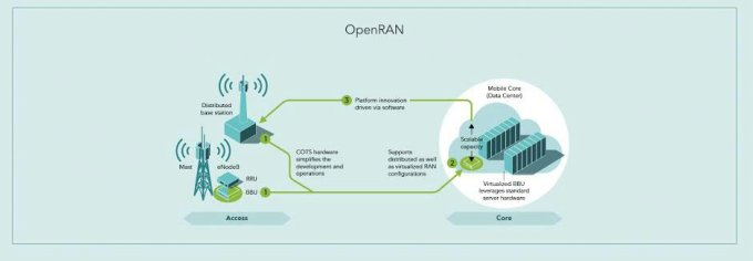 Benefits of OpenRan infrastructure