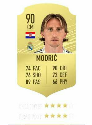 Luka Modric rating