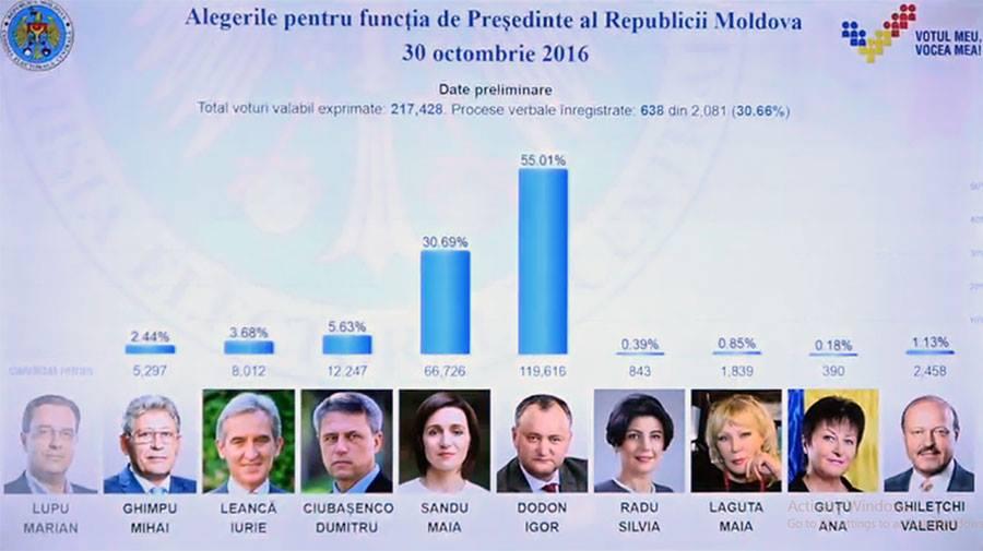 Rezultatele preliminare, după procesarea a 30% din procesele verbale