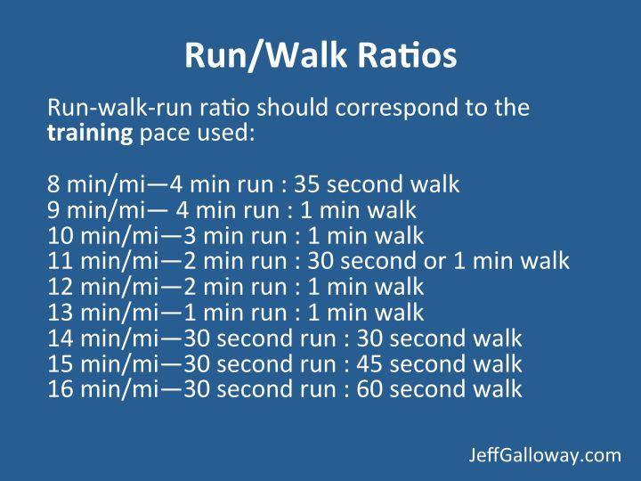 list of run-walk-run ratios