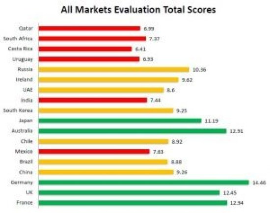 All Markets Evaluation Total Scores